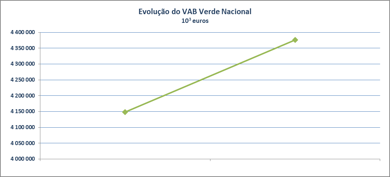 Grafico obj 1 a